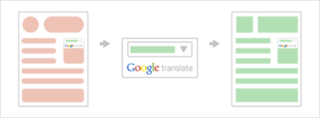 google translate widget box for web publishers