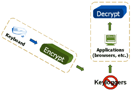 anti-keylogger-encrypt