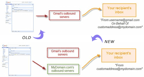 gmail-outgoing-smtp-email-id