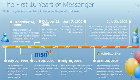 messenger-10-yrs-pack-2