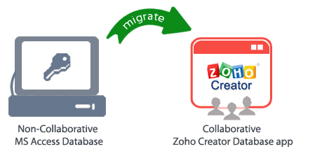 ms-access-to-zoho-creator