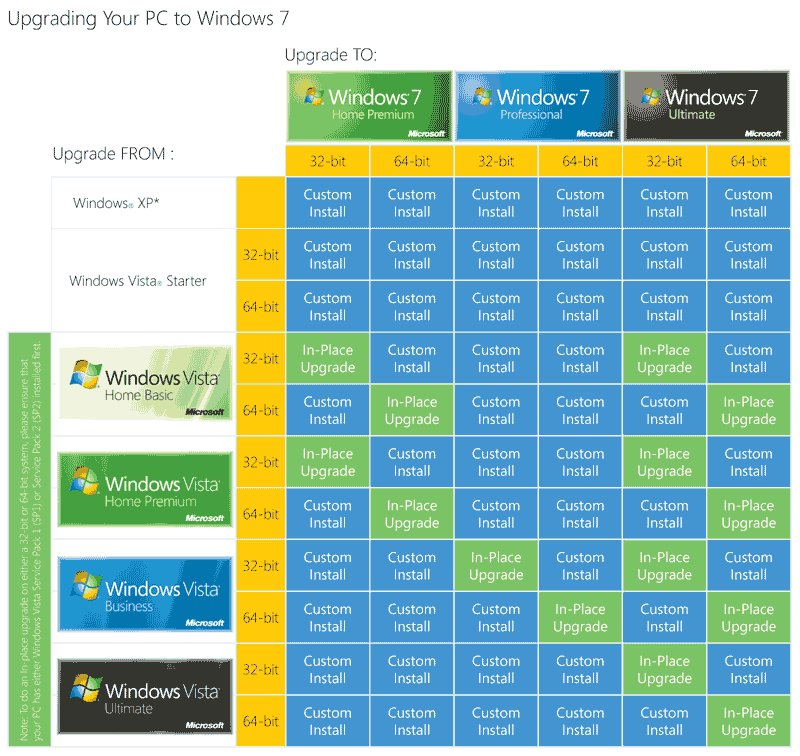vista-windows7-upgrade-chart-2.png
